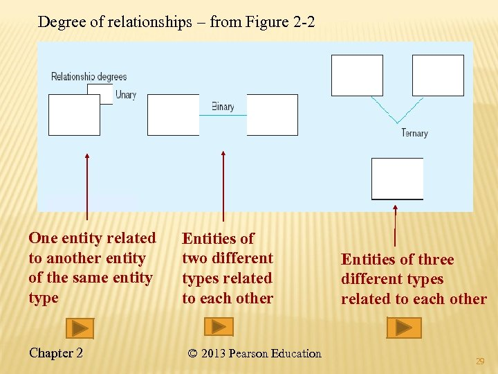 Degree of relationships – from Figure 2 -2 One entity related to another entity