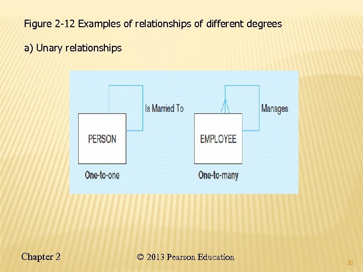 Figure 2 -12 Examples of relationships of different degrees a) Unary relationships Chapter 2