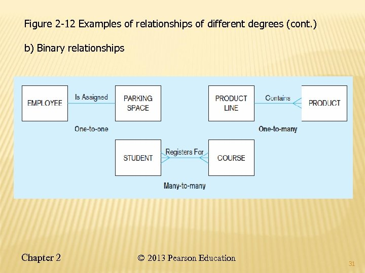 Figure 2 -12 Examples of relationships of different degrees (cont. ) b) Binary relationships