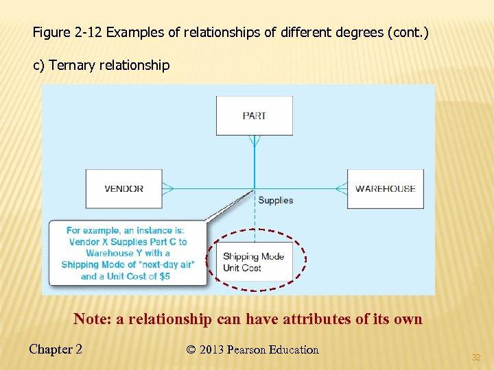 Figure 2 -12 Examples of relationships of different degrees (cont. ) c) Ternary relationship
