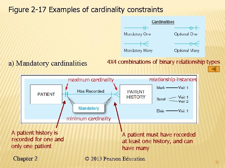 Figure 2 -17 Examples of cardinality constraints a) Mandatory cardinalities 4 X 4 combinations