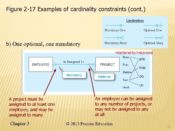 Figure 2 -17 Examples of cardinality constraints (cont. ) b) One optional, one mandatory
