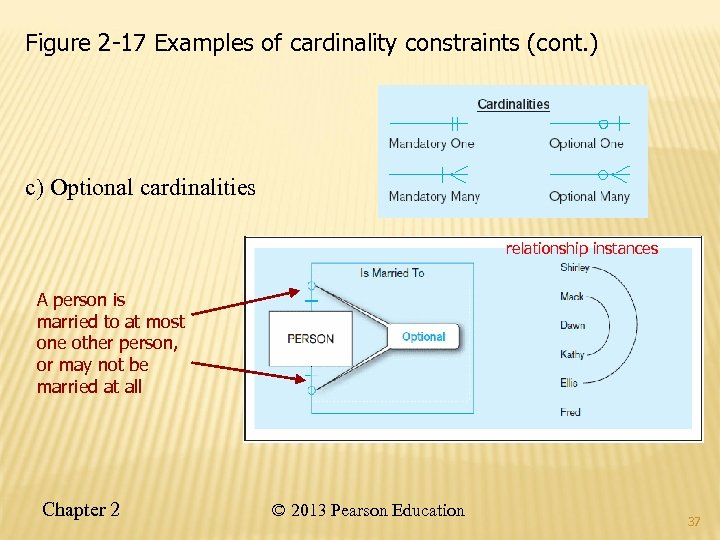 Figure 2 -17 Examples of cardinality constraints (cont. ) c) Optional cardinalities relationship instances