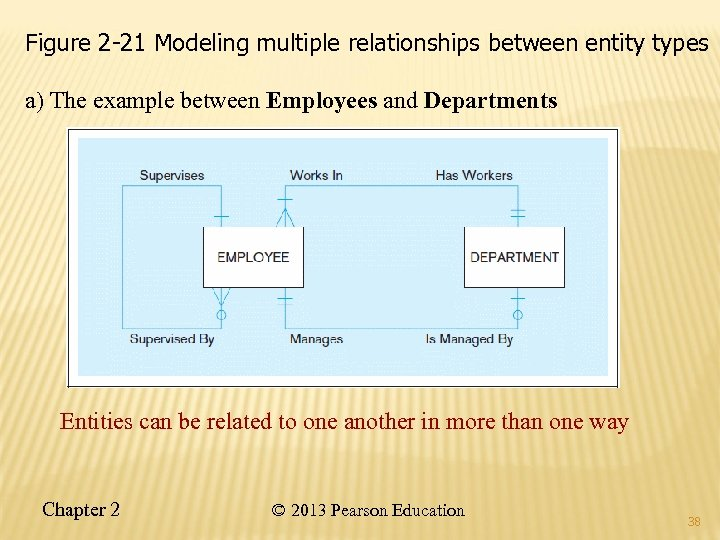 Figure 2 -21 Modeling multiple relationships between entity types a) The example between Employees