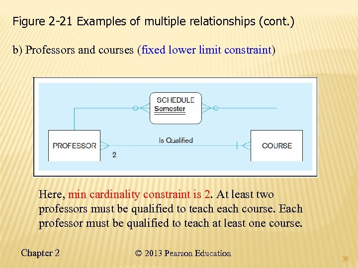 Figure 2 -21 Examples of multiple relationships (cont. ) b) Professors and courses (fixed