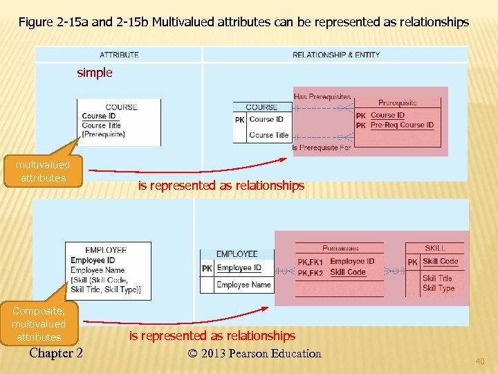 Figure 2 -15 a and 2 -15 b Multivalued attributes can be represented as