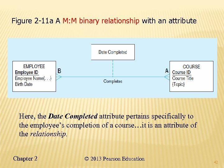 Figure 2 -11 a A M: M binary relationship with an attribute Here, the