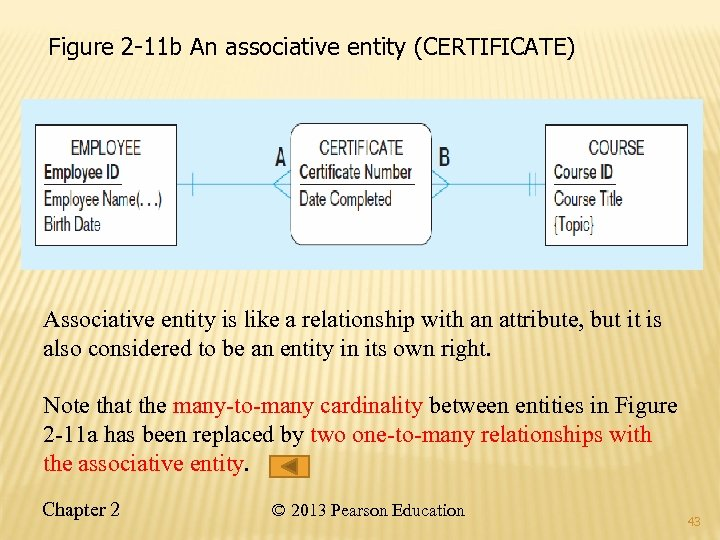Figure 2 -11 b An associative entity (CERTIFICATE) Associative entity is like a relationship