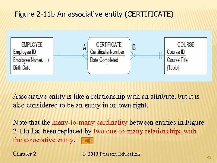 Figure 2 -11 b An associative entity (CERTIFICATE) Associative entity is like a relationship