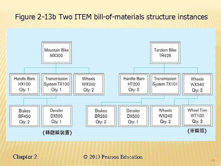Figure 2 -13 b Two ITEM bill-of-materials structure instances (車輪照) (轉鏈輪裝置) Chapter 2 ©