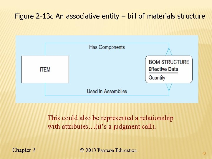 Figure 2 -13 c An associative entity – bill of materials structure This could