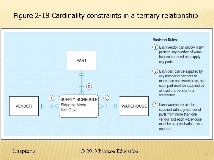 Figure 2 -18 Cardinality constraints in a ternary relationship Chapter 2 © 2013 Pearson