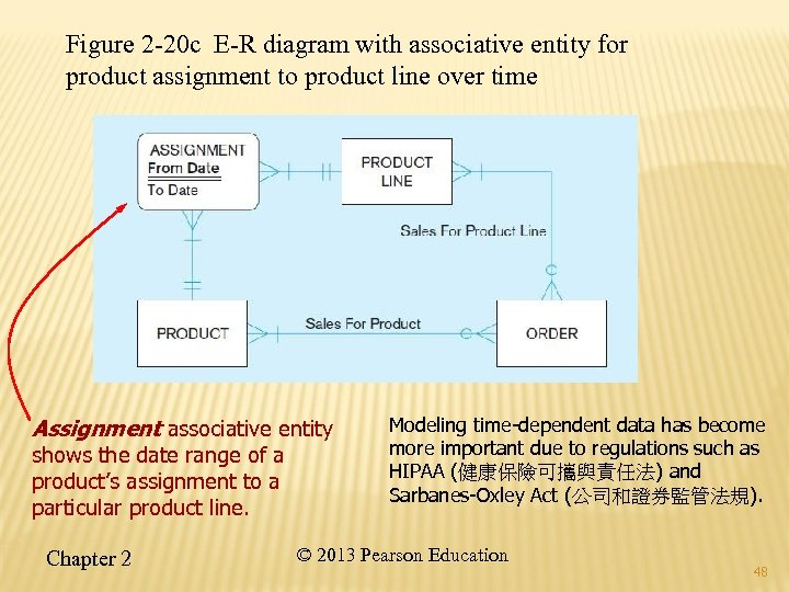 Figure 2 -20 c E-R diagram with associative entity for product assignment to product