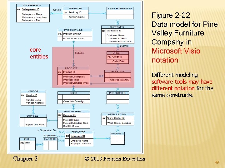 Figure 2 -22 Data model for Pine Valley Furniture Company in Microsoft Visio notation