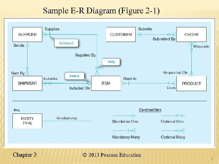 Sample E-R Diagram (Figure 2 -1) Chapter 2 © 2013 Pearson Education 6