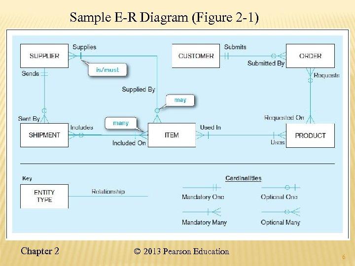 Sample E-R Diagram (Figure 2 -1) Chapter 2 © 2013 Pearson Education 6