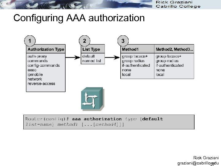 Configuring AAA authorization Rick Graziani graziani@cabrillo. edu 37