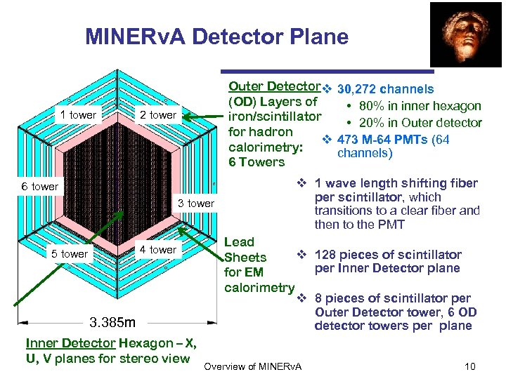 MINERv. A Detector Plane 1 tower Outer Detector v 30, 272 channels (OD) Layers