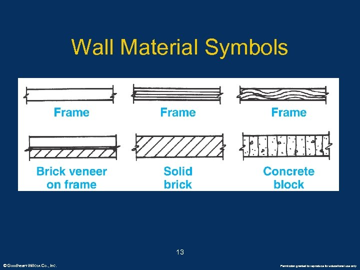Wall Material Symbols 13 © Goodheart-Willcox Co. , Inc. Permission granted to reproduce for