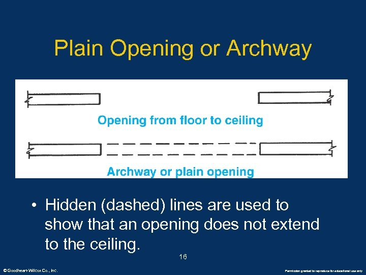 Plain Opening or Archway • Hidden (dashed) lines are used to show that an