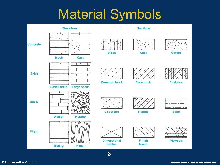 Material Symbols 24 © Goodheart-Willcox Co. , Inc. Permission granted to reproduce for educational