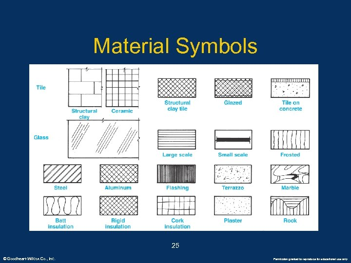 Material Symbols 25 © Goodheart-Willcox Co. , Inc. Permission granted to reproduce for educational