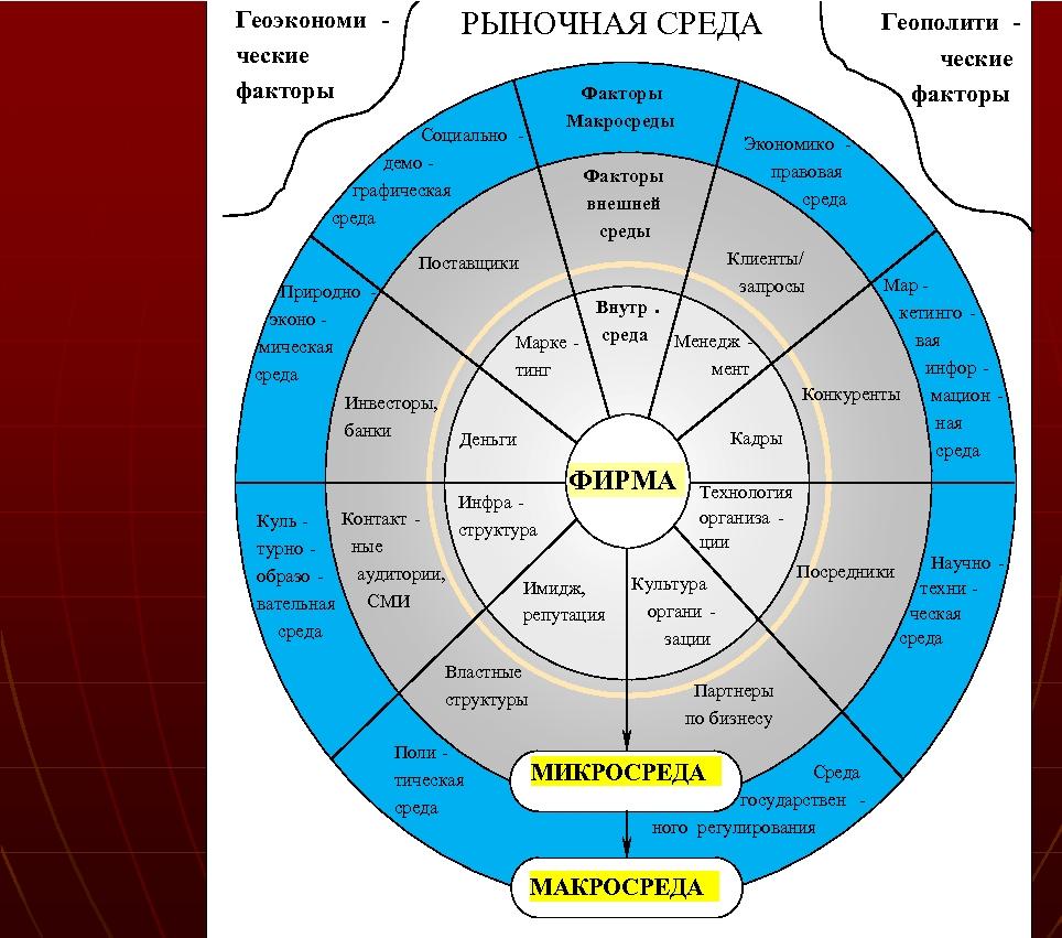 РЫНОЧНАЯ СРЕДА Геоэкономи ческие факторы Факторы Макросреды Социально демо графическая среда Природно эконо мическая