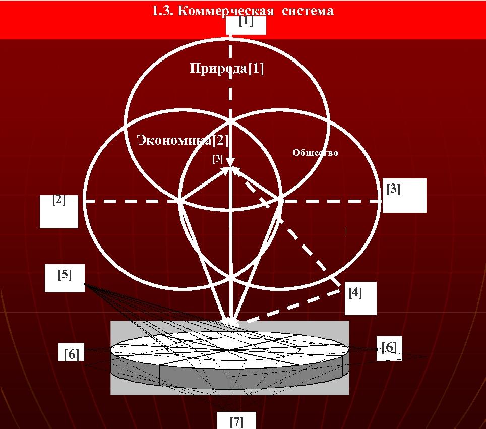 1. 3. Коммерческая система [1] Природа[1] Экономика[2] Общество [3] [2] ] [5] [4] [6]