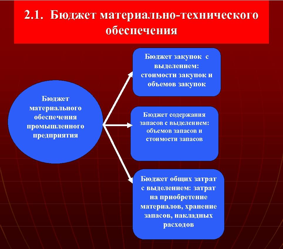 2. 1. Бюджет материально технического обеспечения Бюджет закупок с выделением: стоимости закупок и объемов