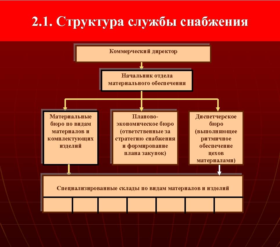 2. 1. Структура службы снабжения Коммерческий директор Начальник отдела материального обеспечения Материальные бюро по