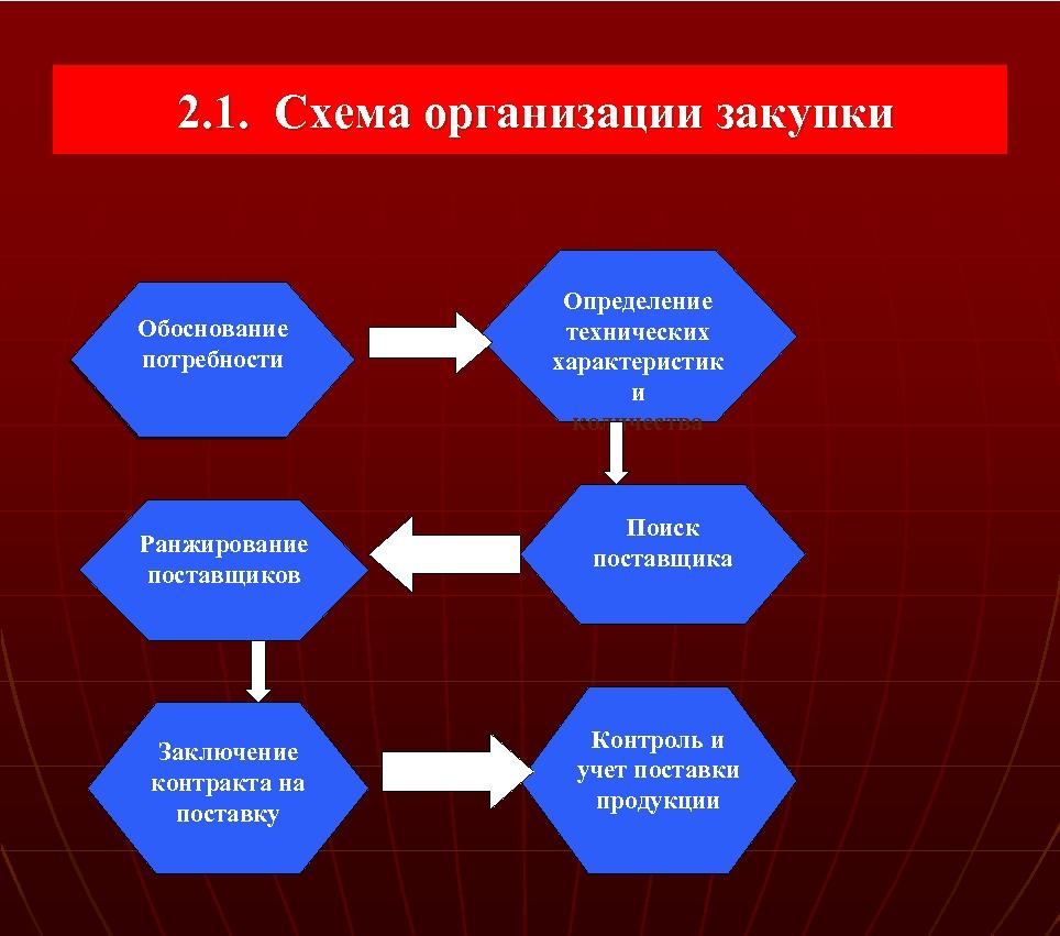 2. 1. Схема организации закупки Обоснование потребности Ранжирование поставщиков Заключение контракта на поставку