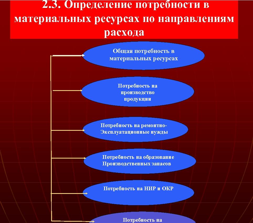 2. 3. Определение потребности в материальных ресурсах по направлениям расхода Общая потребность в