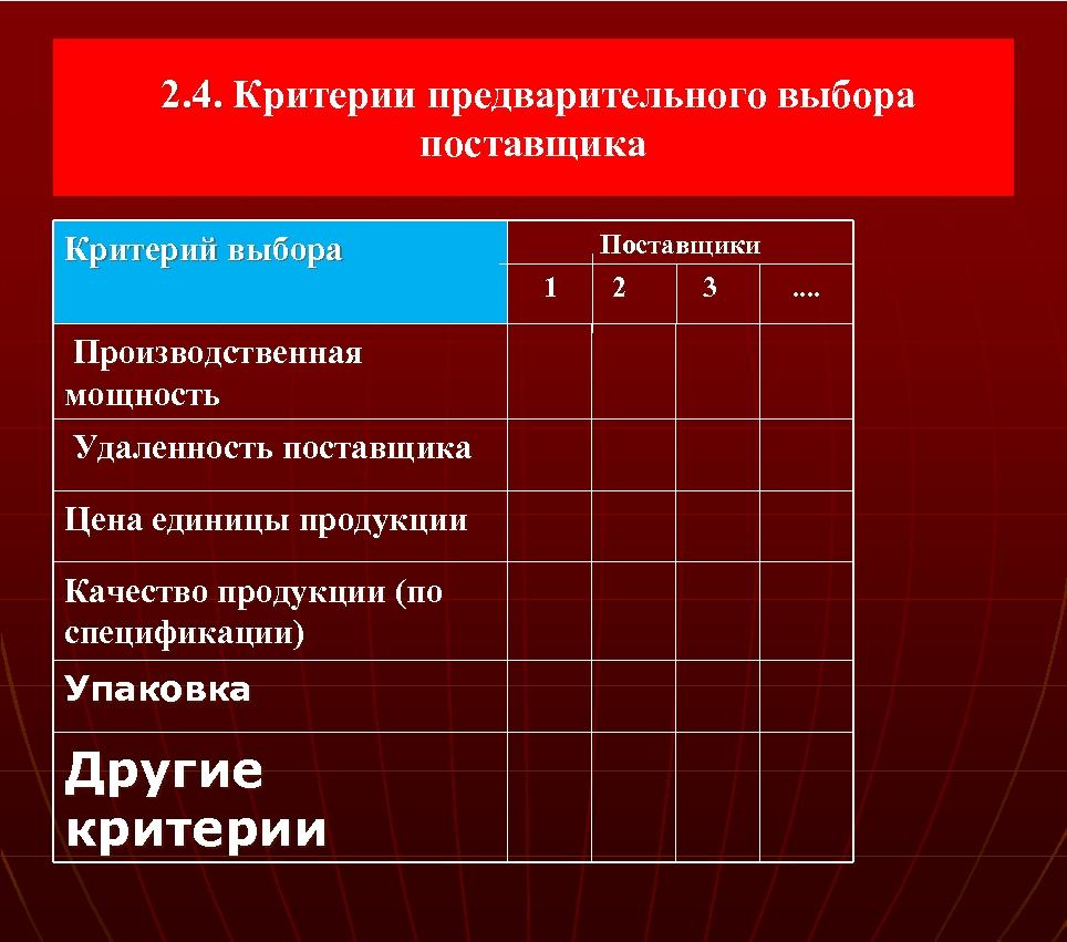 2. 4. Критерии предварительного выбора 2. 4. поставщика Критерий выбора Поставщики 1 Производственная