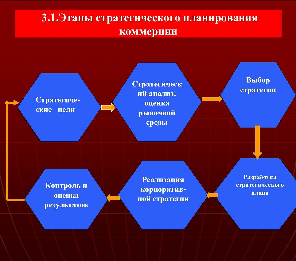 3. 1. Этапы стратегического планирования коммерции Стратегиче ские цели Контроль и оценка результатов