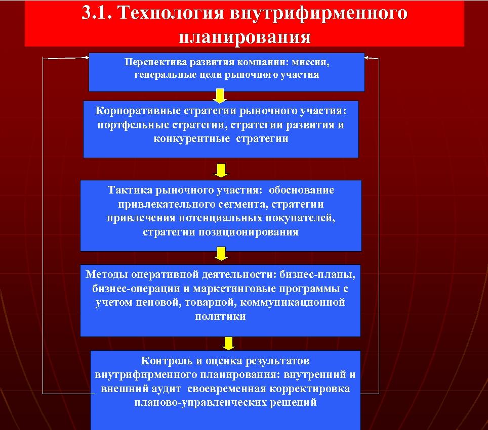 3. 1. Технология внутрифирменного планирования Перспектива развития компании: миссия, генеральные цели рыночного участия Корпоративные