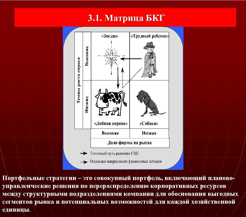 3. 1. Матрица БКГ Портфельные стратегии – это совокупный портфель, включающий планово управленческие