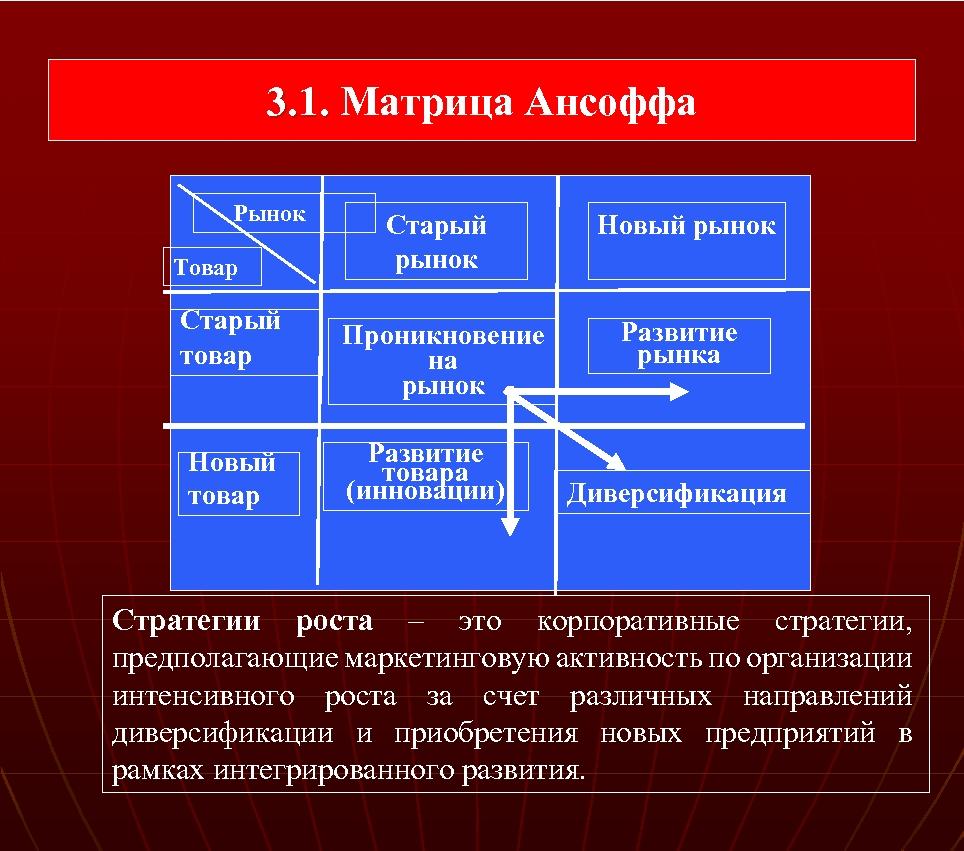 3. 1. Матрица Ансоффа 3. 1. Рынок Товар Старый товар Новый товар Старый рынок