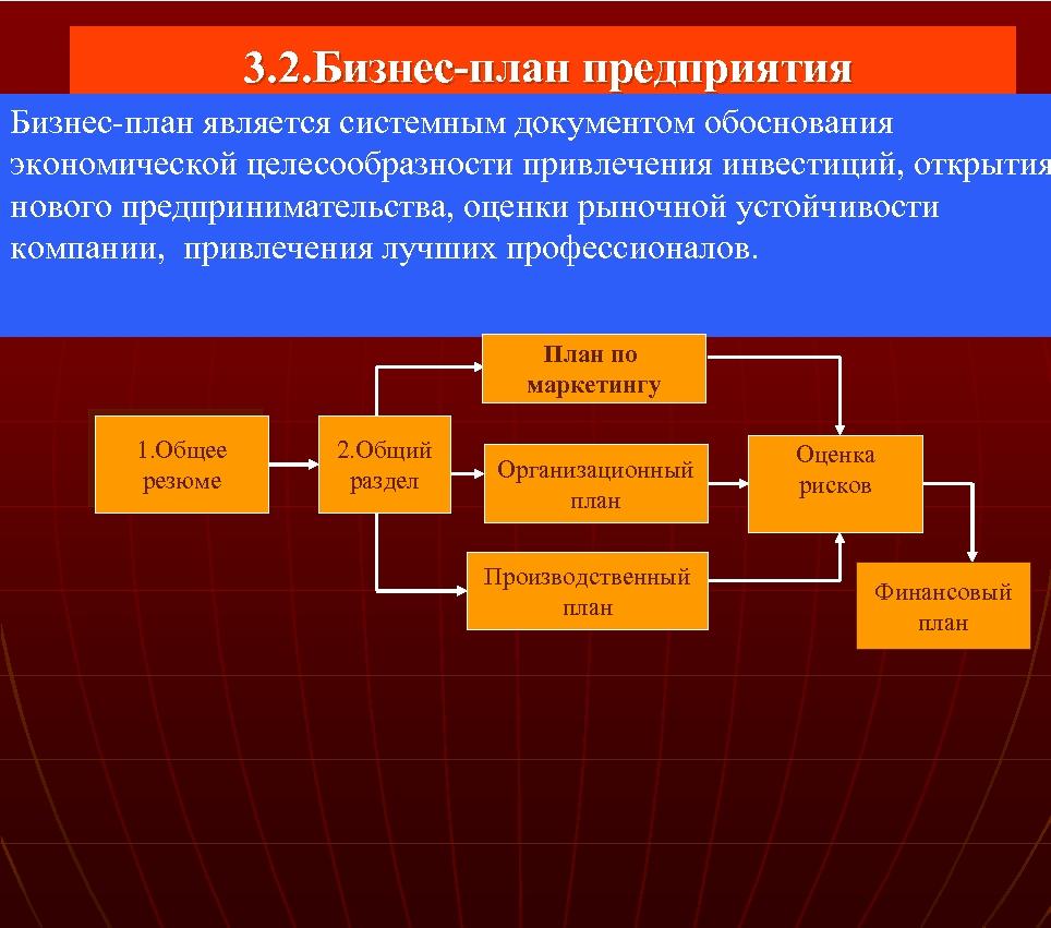 3. 2. Бизнес план предприятия Бизнес-план является системным документом обоснования экономической целесообразности привлечения
