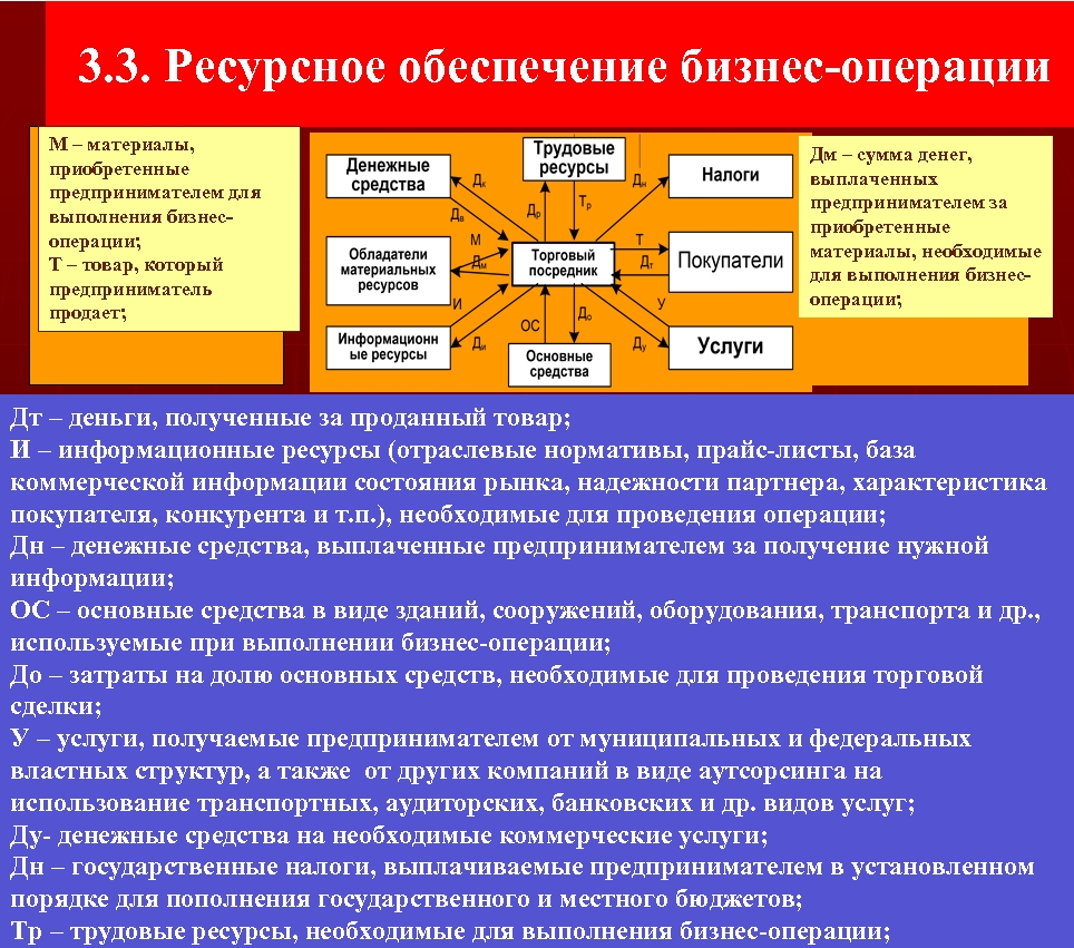 3. 3. Ресурсное обеспечение бизнес операции М – материалы, приобретенные предпринимателем для выполнения