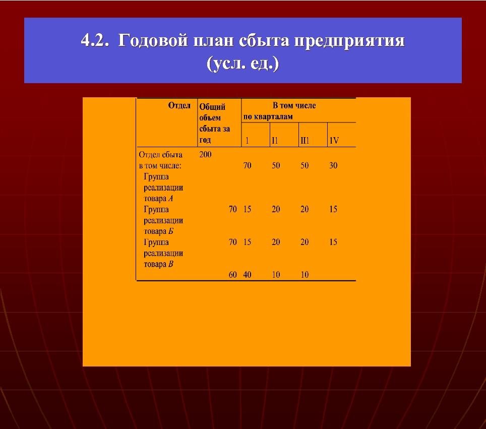 4. 2. Годовой план сбыта предприятия (усл. ед. )
