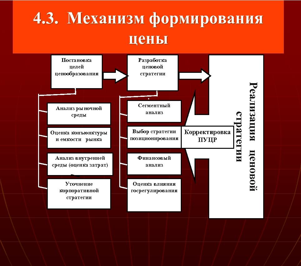 4. 3. Механизм формирования цены Постановка целей ценообразования Разработка ценовой стратегии Анализ рыночной среды