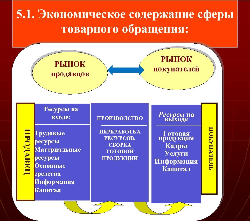 5. 1. Экономическое содержание сферы товарного обращения: РЫНОК покупателей РЫНОК продавцов Ресурсы на входе: