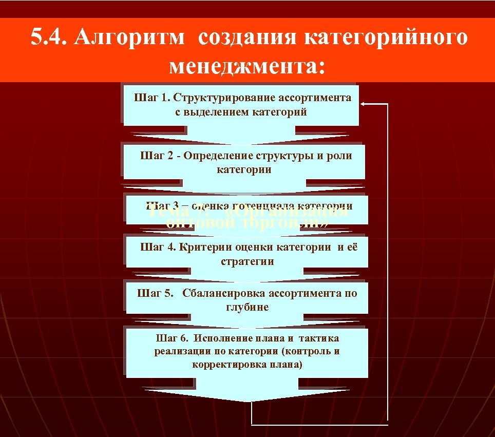 5. 4. Алгоритм создания категорийного менеджмента: Шаг 1. Структурирование ассортимента с выделением категорий