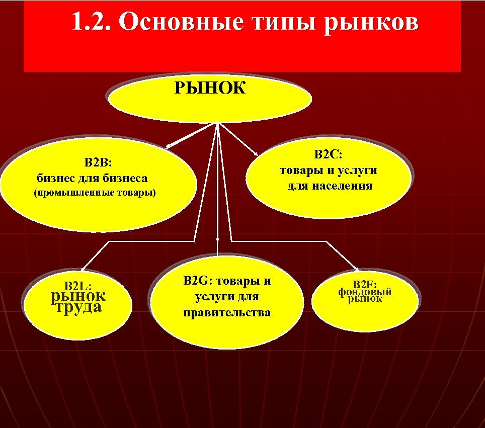 1. 2. Основные типы рынков РЫНОК В 2 С: товары и услуги для