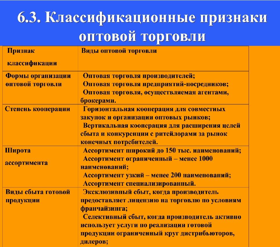 6. 3. Классификационные признаки оптовой торговли