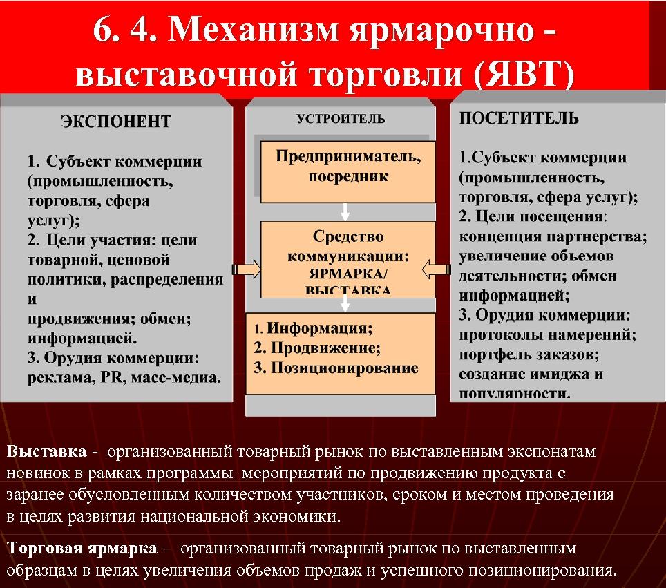 6. 4. Механизм ярмарочно выставочной торговли (ЯВТ) Выставка - организованный товарный рынок по выставленным