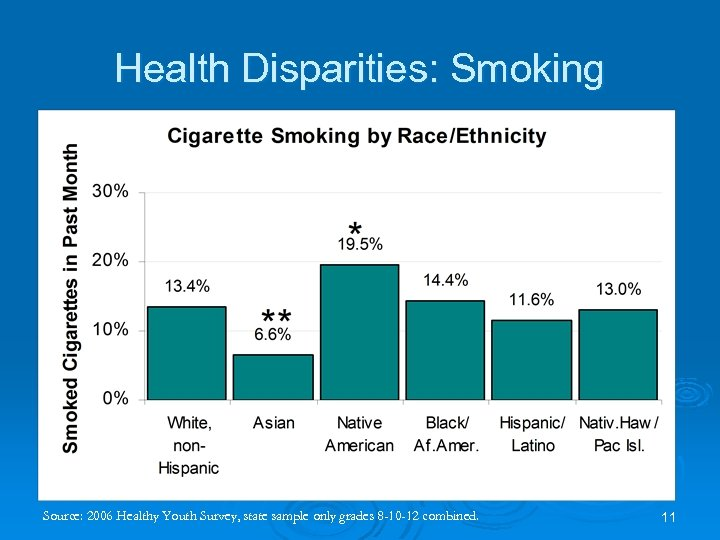 Health Disparities: Smoking Source: 2006 Healthy Youth Survey, state sample only grades 8 -10
