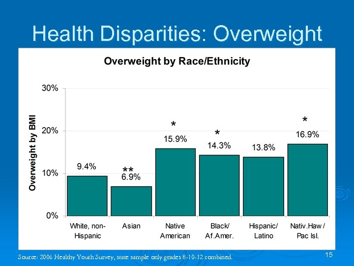 Health Disparities: Overweight Source: 2006 Healthy Youth Survey, state sample only grades 8 -10