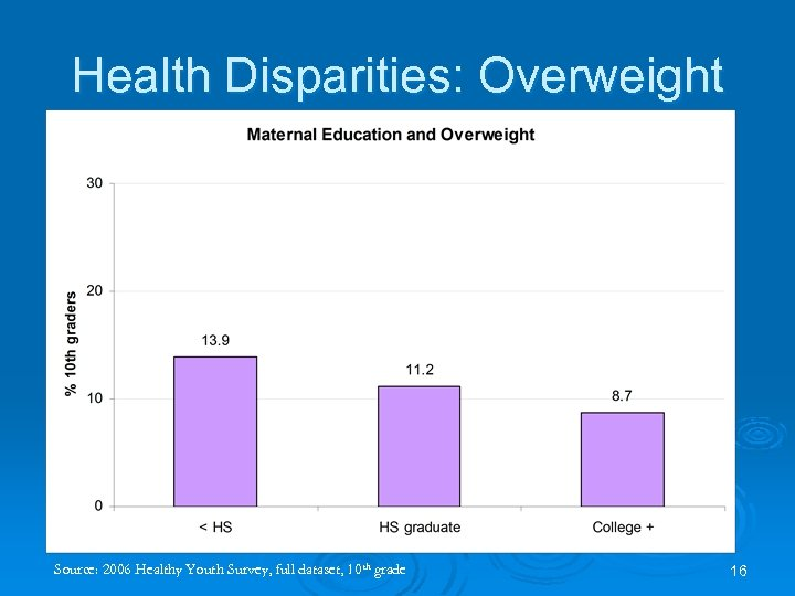 Health Disparities: Overweight Source: 2006 Healthy Youth Survey, full dataset, 10 th grade 16