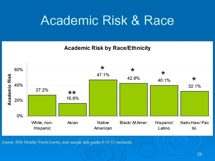 Academic Risk & Race Source: 2006 Healthy Youth Survey, state sample only grades 8